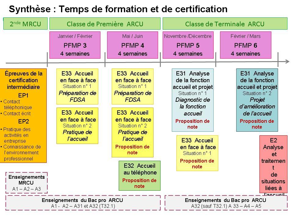 Modalit 233 S De Formation Gt Pr 233 Sentation Du Bac Pro Accueil